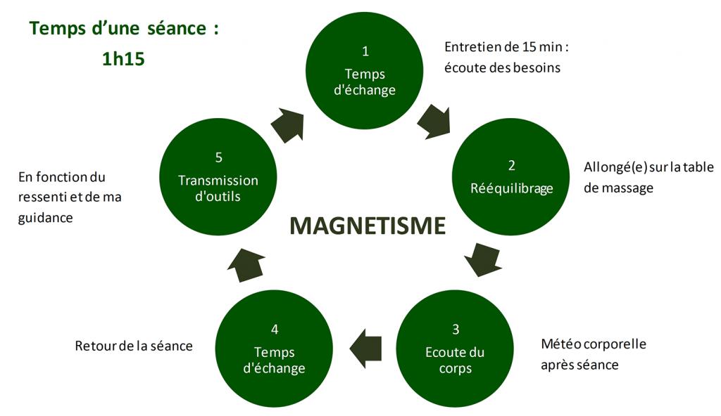 Magnétisme-à-Annecy
