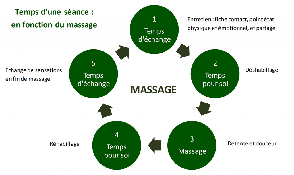 Massage-à-Annecy
